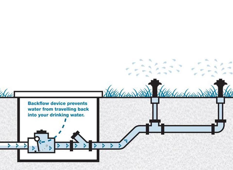 Back Water Valve Installation Service